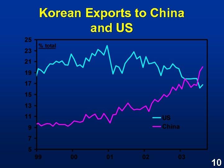 Korean Exports to China and US 10
