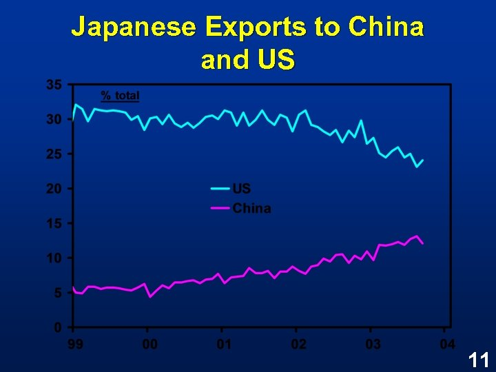 Japanese Exports to China and US 11