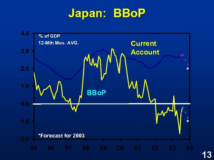 Japan: BBo. P % of GDP 12 -Mth Mov. AVG. Current Account * BBo.