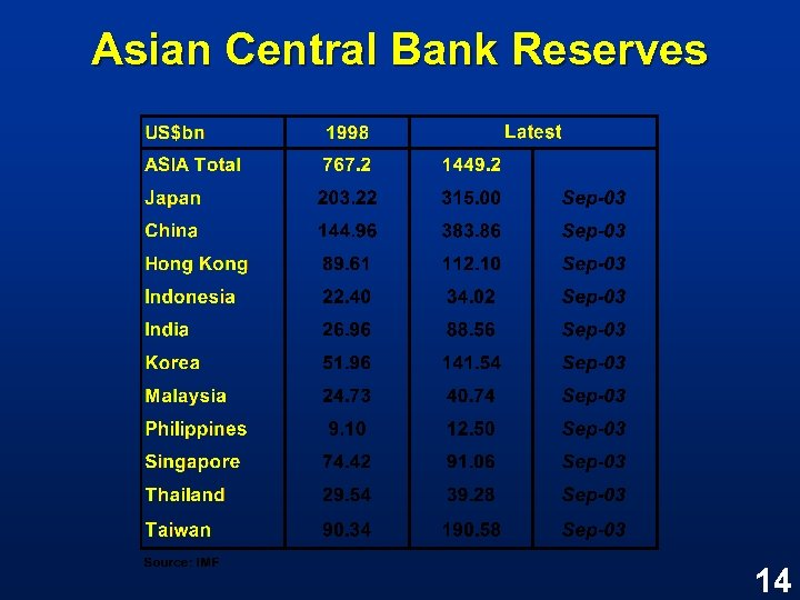 Asian Central Bank Reserves 14