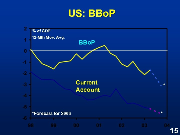 US: BBo. P % of GDP 12 -Mth Mov. Avg. BBo. P Current Account