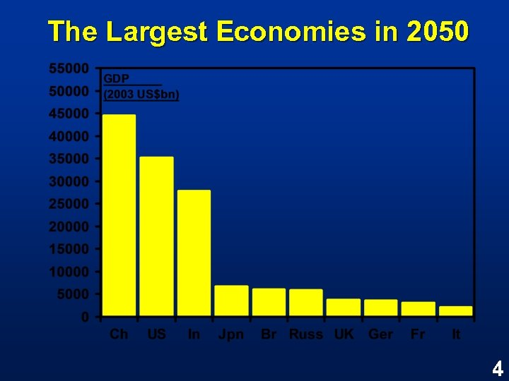 The Largest Economies in 2050 4