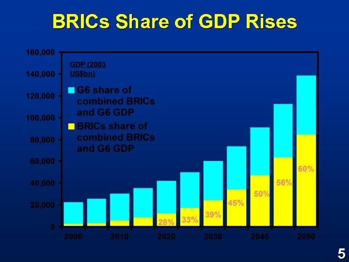 BRICs Share of GDP Rises 5