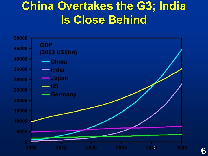 China Overtakes the G 3; India Is Close Behind 6