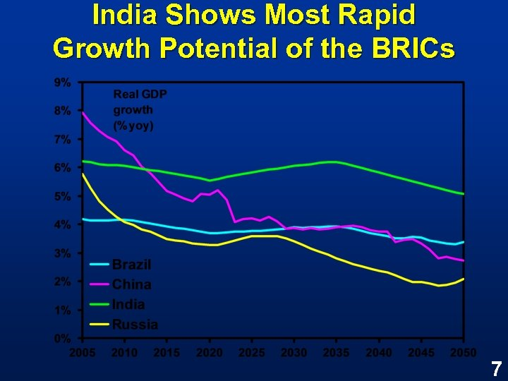 India Shows Most Rapid Growth Potential of the BRICs 7