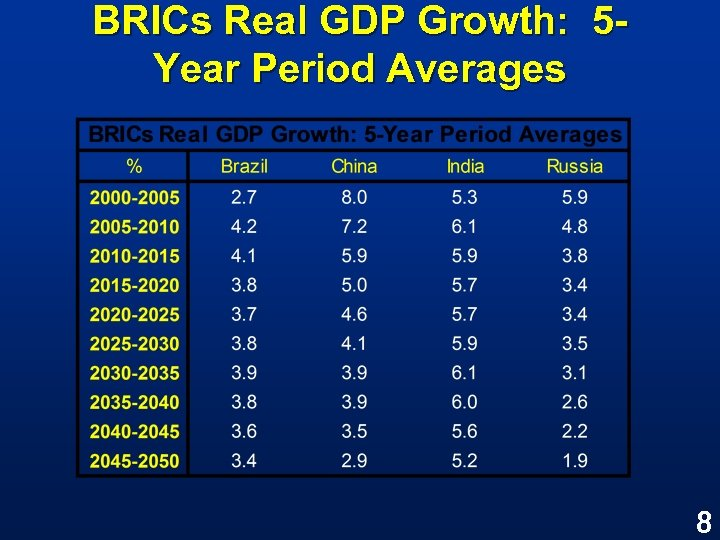 BRICs Real GDP Growth: 5 Year Period Averages 8