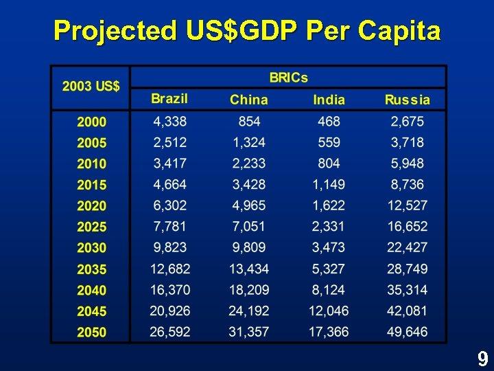 Projected US$GDP Per Capita 9