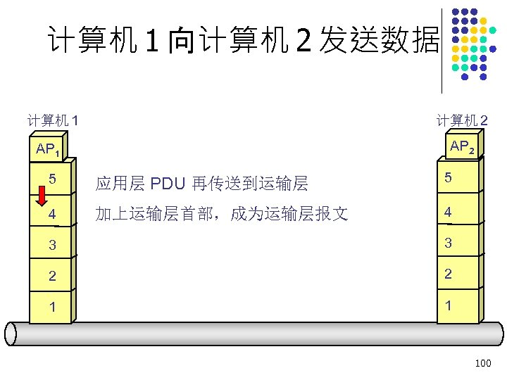 计算机 1 向计算机 2 发送数据 计算机 1 计算机 2 AP 1 5 应用层 PDU