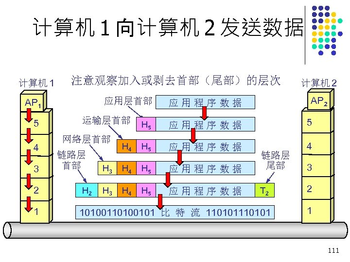 计算机 1 向计算机 2 发送数据 计算机 1 注意观察加入或剥去首部(尾部)的层次 应用层首部 AP 1 5 4 3