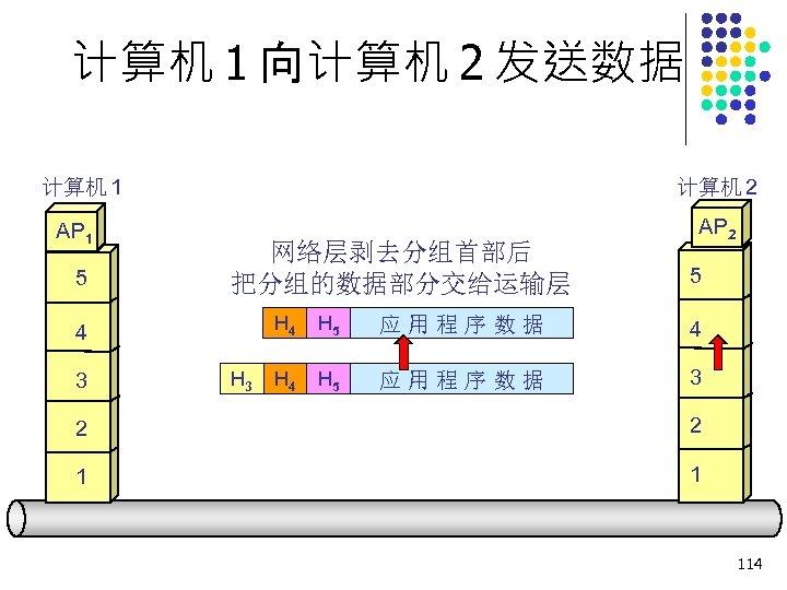 计算机 1 向计算机 2 发送数据 计算机 1 AP 1 5 计算机 2 网络层剥去分组首部后 把分组的数据部分交给运输层