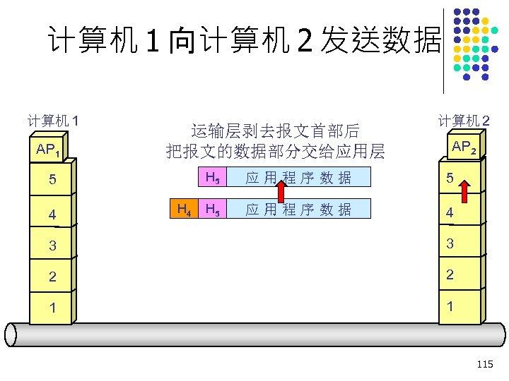 计算机 1 向计算机 2 发送数据 计算机 1 AP 1 运输层剥去报文首部后 把报文的数据部分交给应用层 AP 2 H