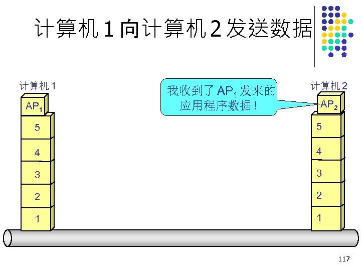 计算机 1 向计算机 2 发送数据 计算机 1 AP 1 我收到了 AP 1 发来的 应用程序数据!