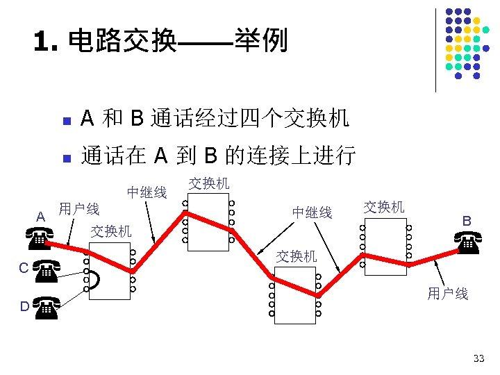 1. 电路交换——举例 n A 和 B 通话经过四个交换机 n 通话在 A 到 B 的连接上进行 中继线