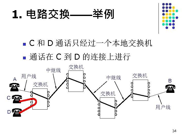 1. 电路交换——举例 n C 和 D 通话只经过一个本地交换机 n 通话在 C 到 D 的连接上进行 中继线