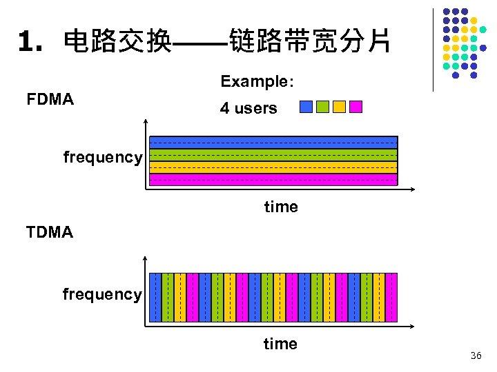 1. 电路交换——链路带宽分片 FDMA Example: 4 users frequency time TDMA frequency time 36