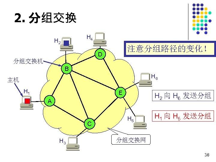2. 分组交换 H 4 H 2 注意分组路径的变化! D 分组交换机 B H 6 主机 H