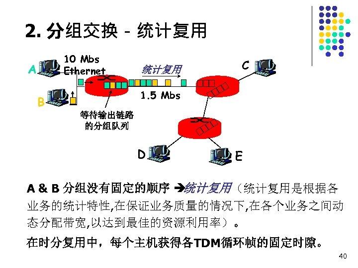 2. 分组交换-统计复用 10 Mbs Ethernet A 统计复用 C 1. 5 Mbs B 等待输出链路 的分组队列