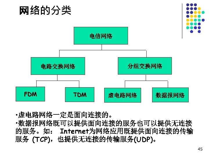 网络的分类 电信网络 电路交换网络 FDM TDM 分组交换网络 虚电路网络 数据报网络 • 虚电路网络一定是面向连接的。 • 数据报网络既可以提供面向连接的服务也可以提供无连接 的服务。如: Internet为网络应用既提供面向连接的传输