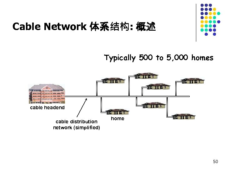 Cable Network 体系结构: 概述 Typically 500 to 5, 000 homes cable headend cable distribution