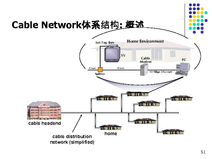 Cable Network体系结构: 概述 cable headend cable distribution network (simplified) home 51