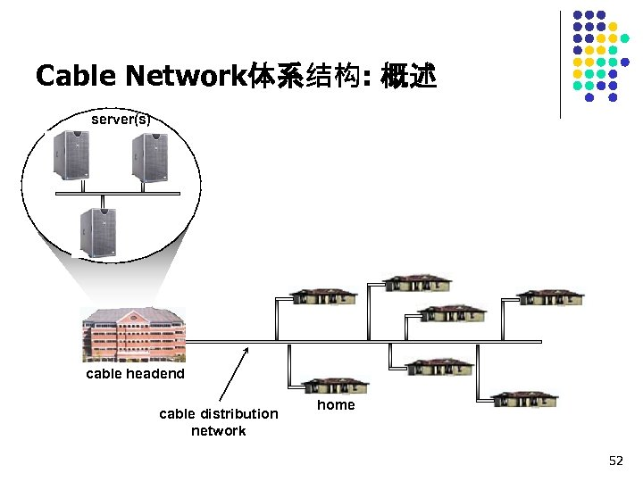 Cable Network体系结构: 概述 server(s) cable headend cable distribution network home 52