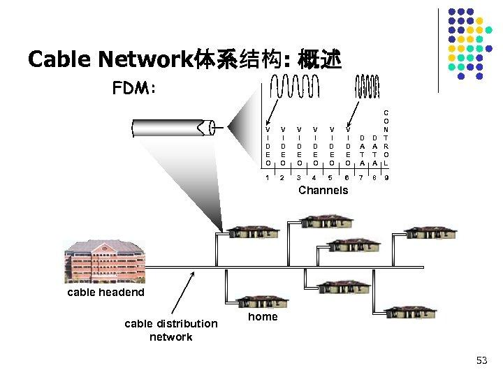 Cable Network体系结构: 概述 FDM: V I D E O V I D E O