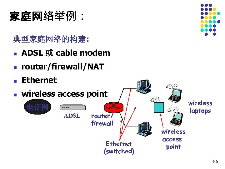 家庭网络举例: 典型家庭网络的构建: n ADSL 或 cable modem n router/firewall/NAT n Ethernet n wireless access