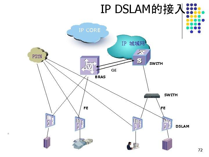 IP DSLAM的接入 IP CORE IP 城域网 PSTN SWITH GE BRAS SWITH FE FE DSLAM