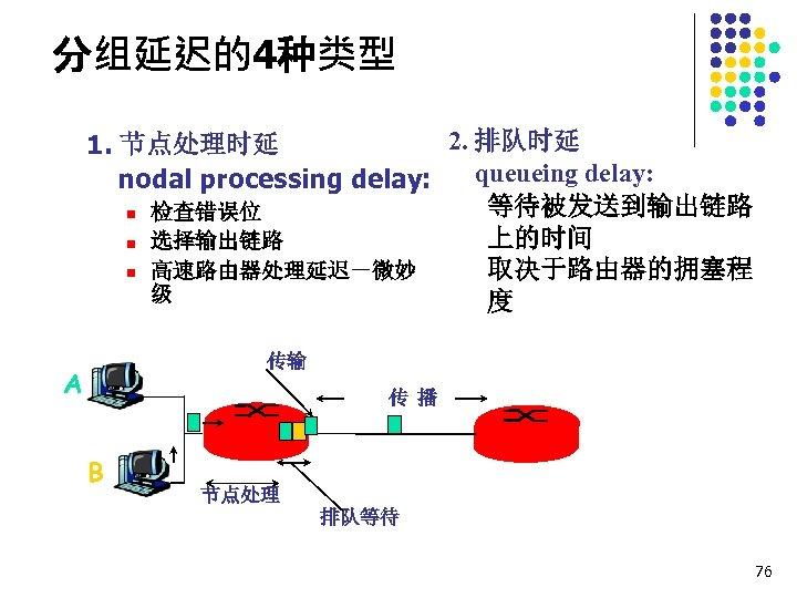 分组延迟的4种类型 2. 排队时延 1. 节点处理时延 queueing delay: nodal processing delay: 等待被发送到输出链路 n 检查错误位 上的时间