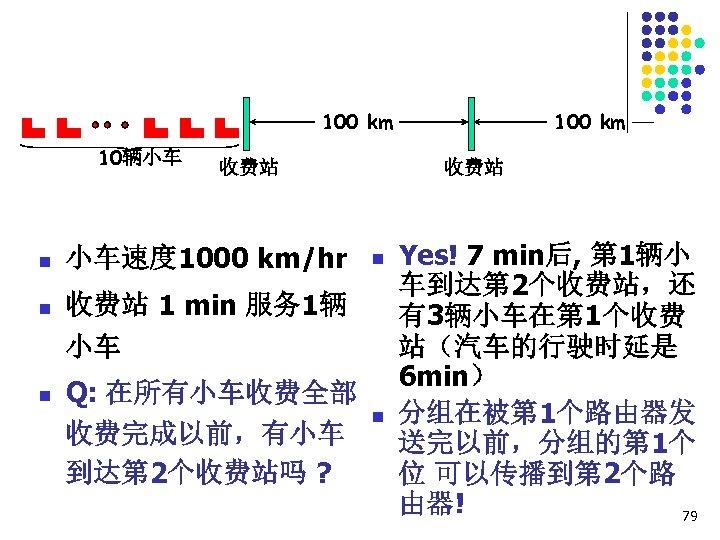 100 km 10辆小车 n n n 收费站 小车速度 1000 km/hr 收费站 n 收费站 1