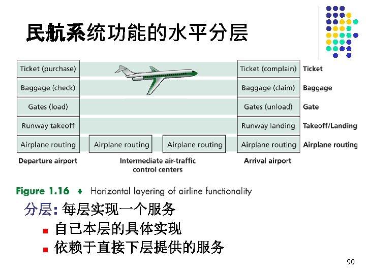 民航系统功能的水平分层 分层: 每层实现一个服务 n 自己本层的具体实现 n 依赖于直接下层提供的服务 90