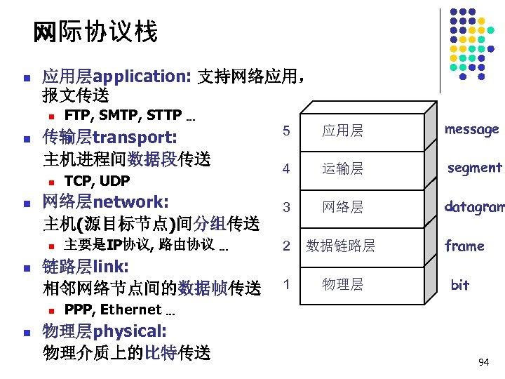 网际协议栈 n 应用层application: 支持网络应用, 报文传送 n n 传输层transport: 主机进程间数据段传送 n n 主要是IP协议, 路由协议 …