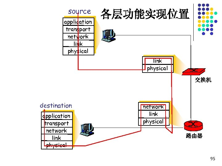 source application transport network link physical 各层功能实现位置 link physical 交换机 destination application transport network