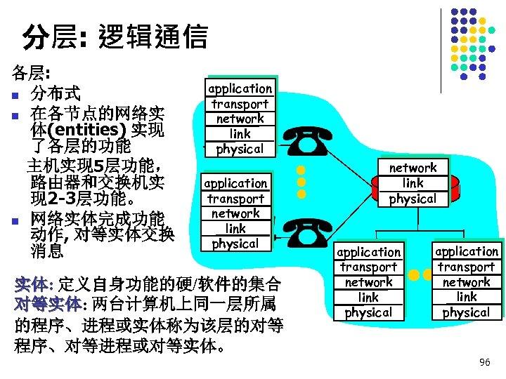 分层: 逻辑通信 各层: n 分布式 n 在各节点的网络实 体(entities) 实现 了各层的功能 主机实现 5层功能, 路由器和交换机实 现