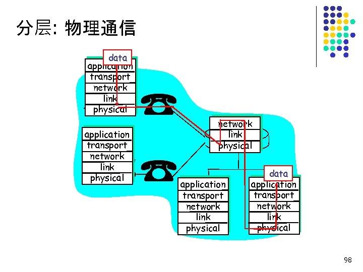 分层: 物理通信 data application transport network link physical application transport network link physical data