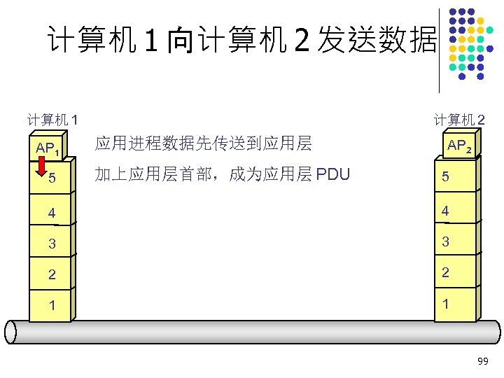 计算机 1 向计算机 2 发送数据 计算机 1 AP 1 5 计算机 2 应用进程数据先传送到应用层 加上应用层首部,成为应用层