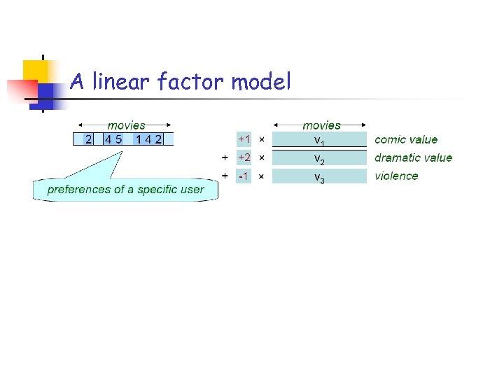 A linear factor model