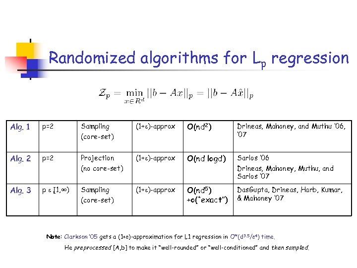 Randomized algorithms for Lp regression Alg. 1 p=2 Sampling (core-set) (1+ )-approx O(nd 2)