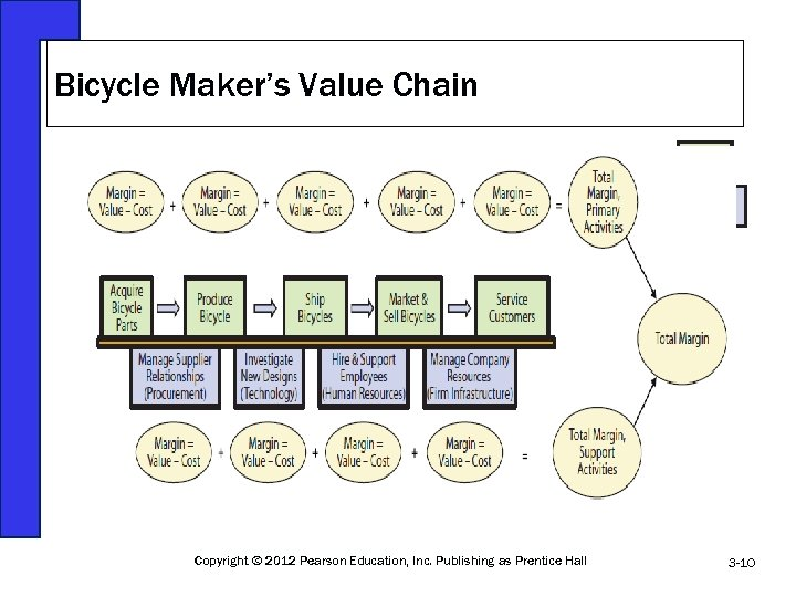 Bicycle Maker's Value Chain Copyright © 2012 Pearson Education, Inc. Publishing as Prentice Hall