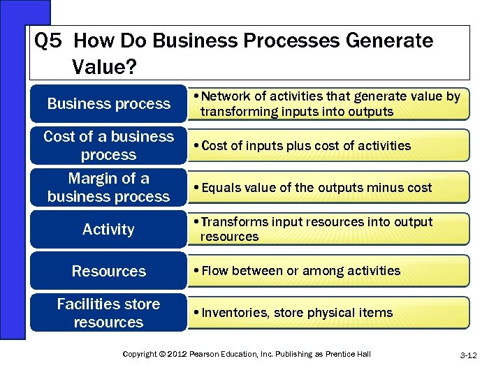 Q 5 How Do Business Processes Generate Value? Business process Cost of a business