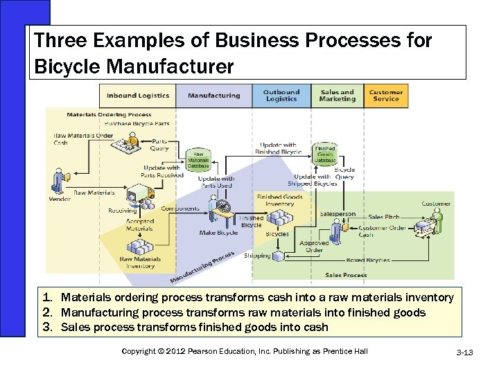 Three Examples of Business Processes for Bicycle Manufacturer 1. Materials ordering process transforms cash