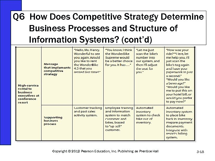 Q 6 How Does Competitive Strategy Determine Business Processes and Structure of Information Systems?