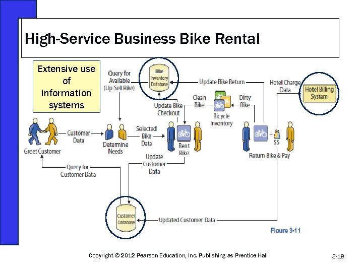 High-Service Business Bike Rental Extensive use of information systems Copyright © 2012 Pearson Education,
