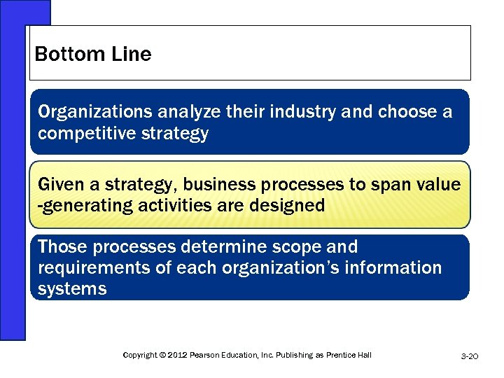 Bottom Line Organizations analyze their industry and choose a competitive strategy Given a strategy,