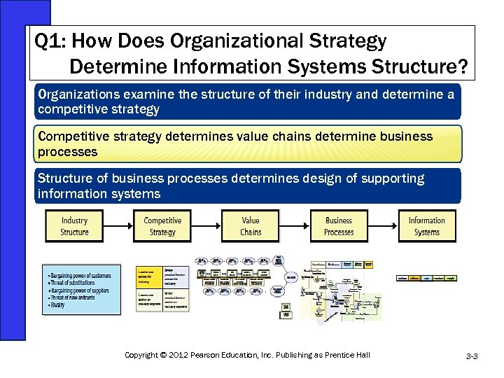 Q 1: How Does Organizational Strategy Determine Information Systems Structure? Organizations examine the structure
