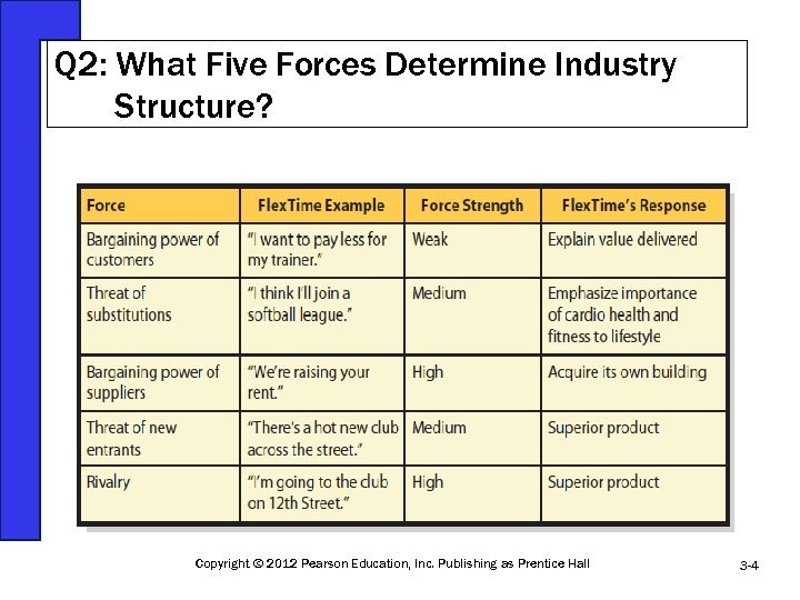 Q 2: What Five Forces Determine Industry Structure? Copyright © 2012 Pearson Education, Inc.
