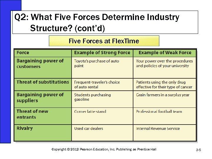 Q 2: What Five Forces Determine Industry Structure? (cont'd) Five Forces at Flex. Time