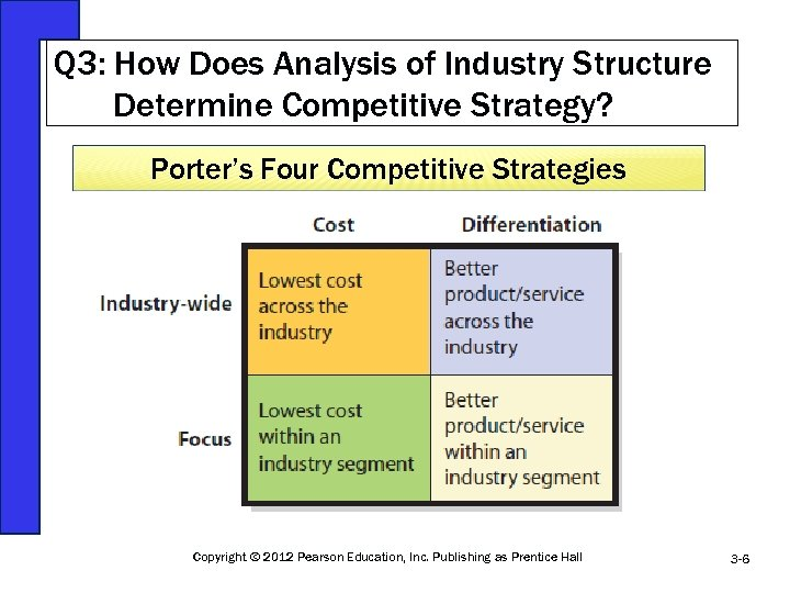 Q 3: How Does Analysis of Industry Structure Determine Competitive Strategy? Porter's Four Competitive