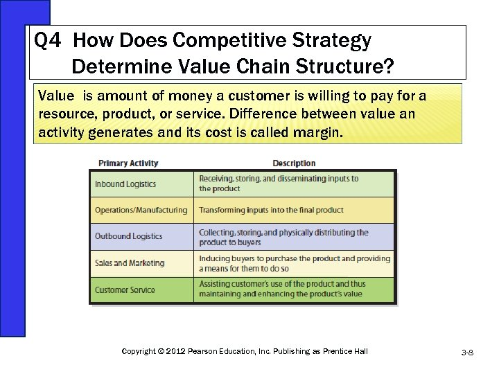 Q 4 How Does Competitive Strategy Determine Value Chain Structure? Value is amount of