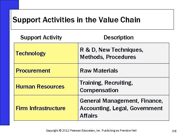 Support Activities in the Value Chain Support Activity Description Technology R & D, New